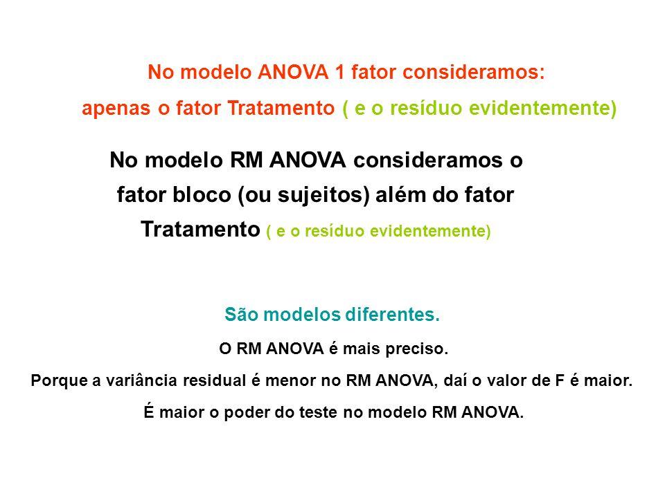 No modelo RM ANOVA consideramos o fator bloco (ou sujeitos) além do fator Tratamento ( e o resíduo evidentemente) No modelo ANOVA 1 fator consideramos: apenas o fator Tratamento ( e o resíduo evidentemente) São modelos diferentes.
