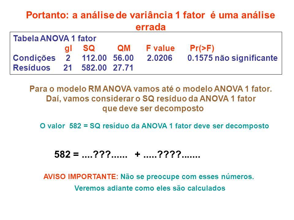 Tabela ANOVA 1 fator gl SQ QM F value Pr(>F) Condições 2 112.00 56.00 2.0206 0.1575 não significante Resíduos 21 582.00 27.71 Portanto: a análise de variância 1 fator é uma análise errada 582 =....???......