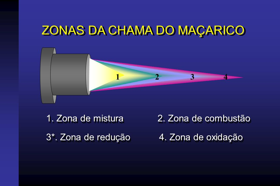 Foto ZONAS DA CHAMA DO MAÇARICO