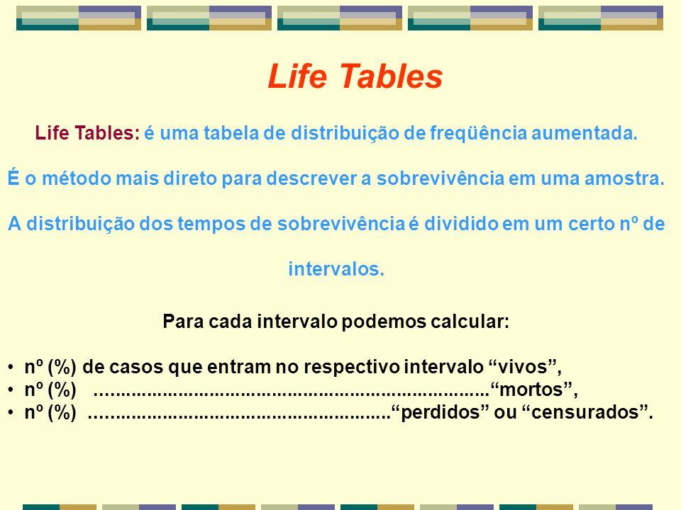 Life Tables Life Tables: é uma tabela de distribuição de freqüência aumentada. É o método mais direto para descrever a sobrevivência em uma amostra. A