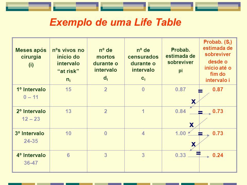 Exemplo de uma Life Table Meses após cirurgia (i) nºs vivos no início do intervalo at risk n i nº de mortos durante o intervalo d i nº de censurados d