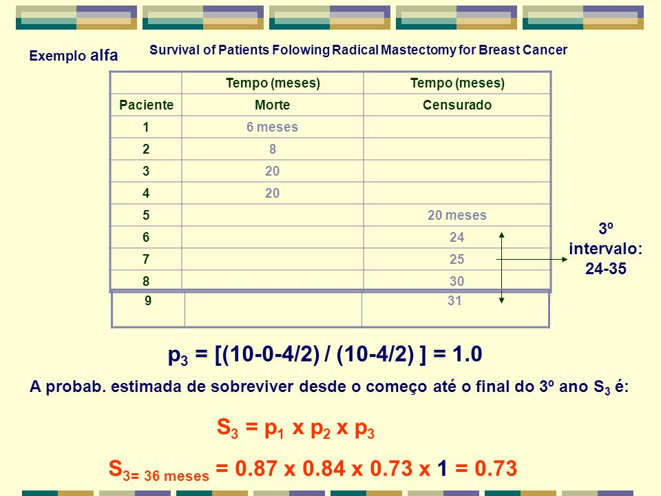 Tempo (meses) PacienteMorteCensurado 16 meses 28 320 4 520 meses 624 725 830 Survival of Patients Folowing Radical Mastectomy for Breast Cancer Exempl