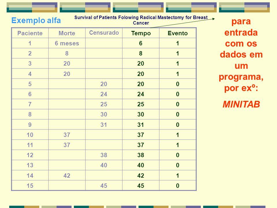 Exemplo alfa PacienteMorte Censurado TempoEvento 16 meses61 2881 320 1 4 1 5 0 624 0 725 0 830 0 931 0 1037 1 1137 1 1238 0 1340 0 1442 1 1545 0 para