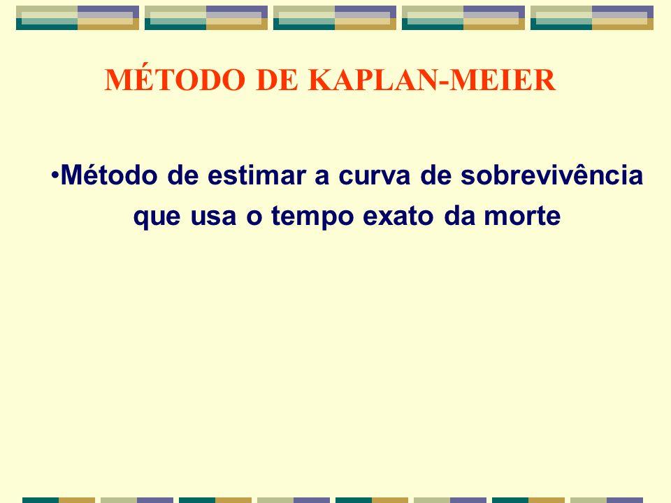 MÉTODO DE KAPLAN-MEIER Método de estimar a curva de sobrevivência que usa o tempo exato da morte