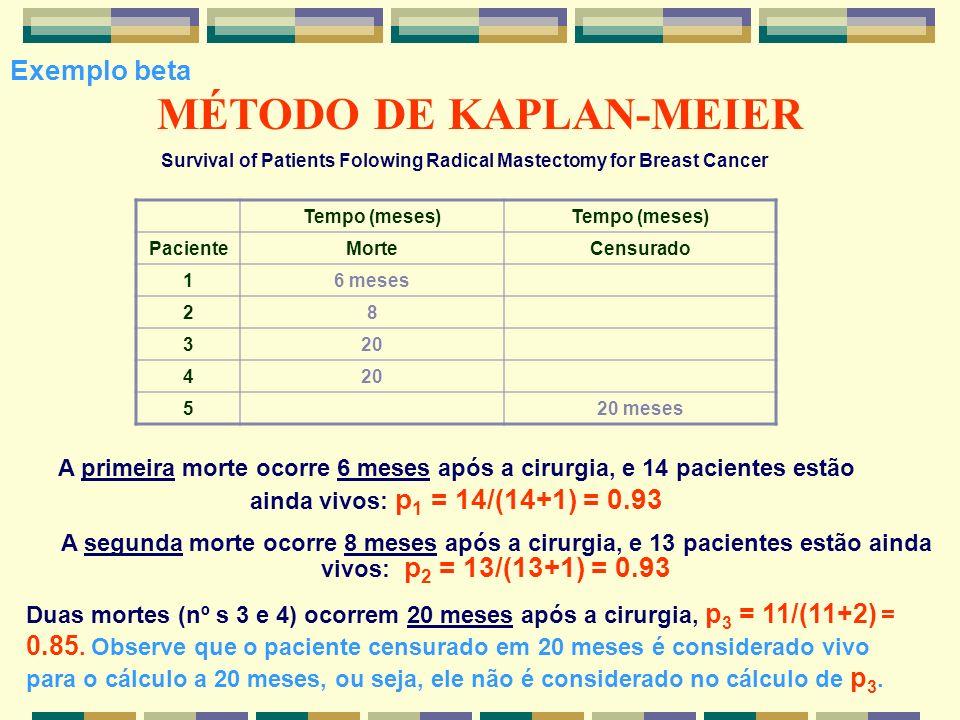 MÉTODO DE KAPLAN-MEIER Survival of Patients Folowing Radical Mastectomy for Breast Cancer Tempo (meses) PacienteMorteCensurado 16 meses 28 320 4 520 m