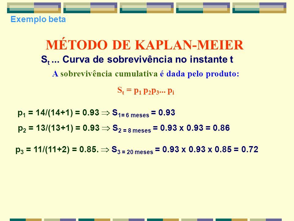 MÉTODO DE KAPLAN-MEIER p 1 = 14/(14+1) = 0.93 S 1= 6 meses = 0.93 p 2 = 13/(13+1) = 0.93 S 2 = 8 meses = 0.93 x 0.93 = 0.86 p 3 = 11/(11+2) = 0.85. S