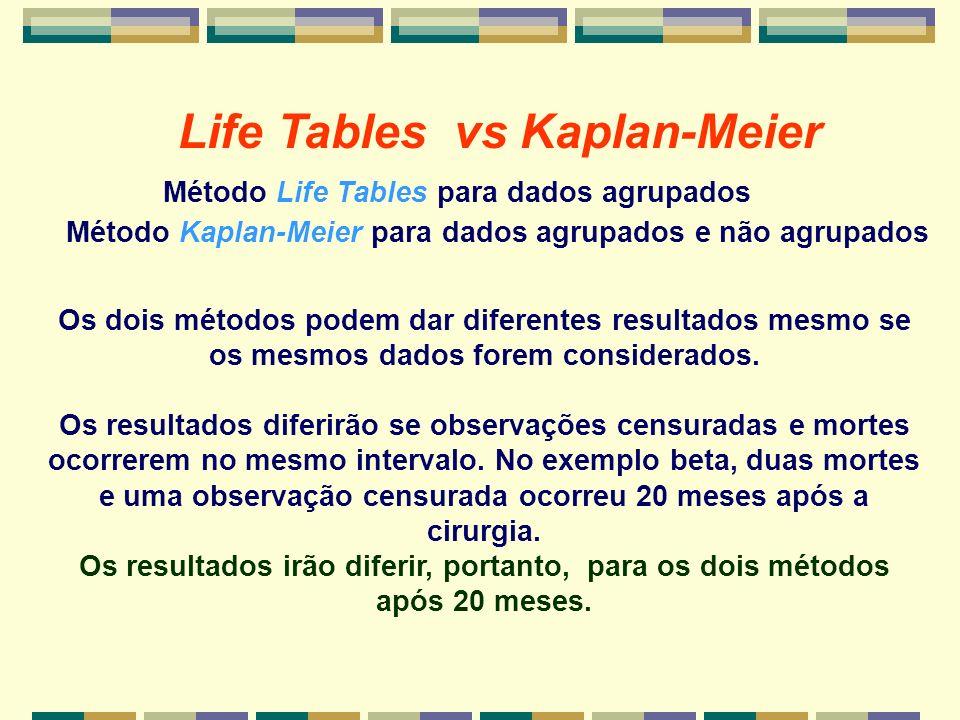 Life Tables vs Kaplan-Meier Método Life Tables para dados agrupados Método Kaplan-Meier para dados agrupados e não agrupados Os dois métodos podem dar