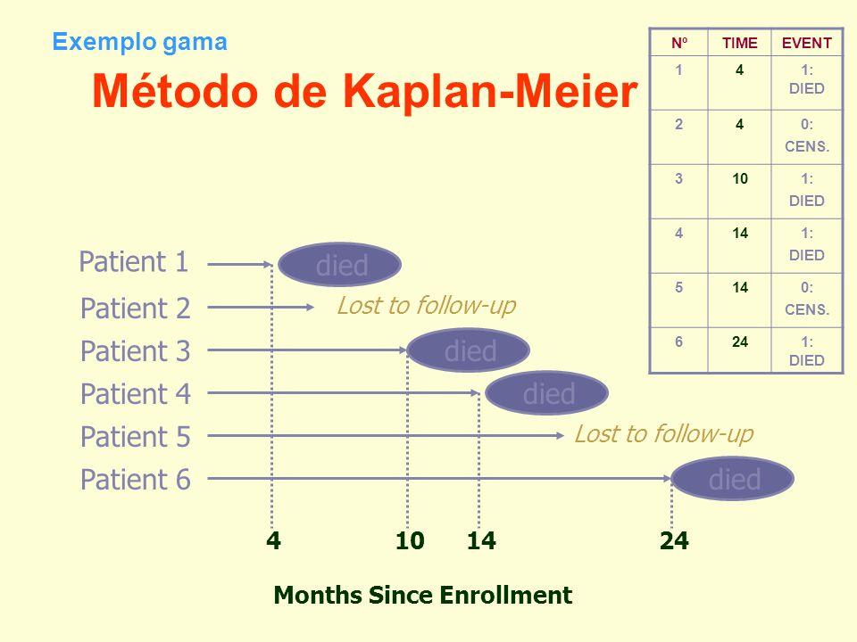 Método de Kaplan-Meier Patient 1 Patient 2 Patient 3 Patient 4 Patient 5 Patient 6 died Lost to follow-up Months Since Enrollment 4101424 Exemplo gama