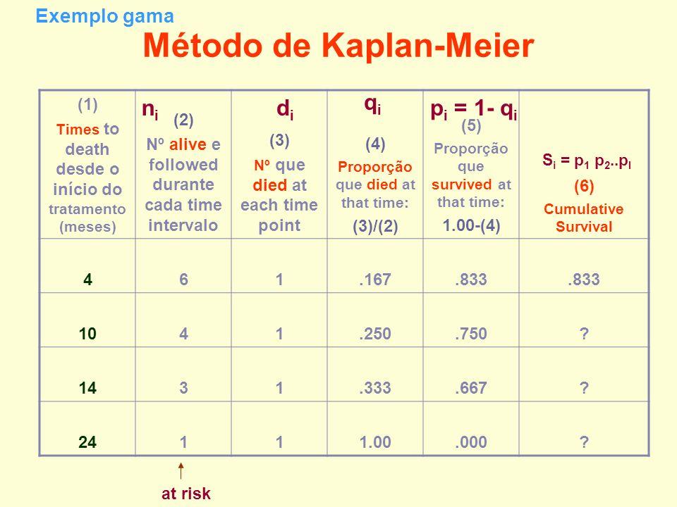 Método de Kaplan-Meier (1) Times to death desde o início do tratamento (meses) (2) Nº alive e followed durante cada time intervalo (3) Nº que died at