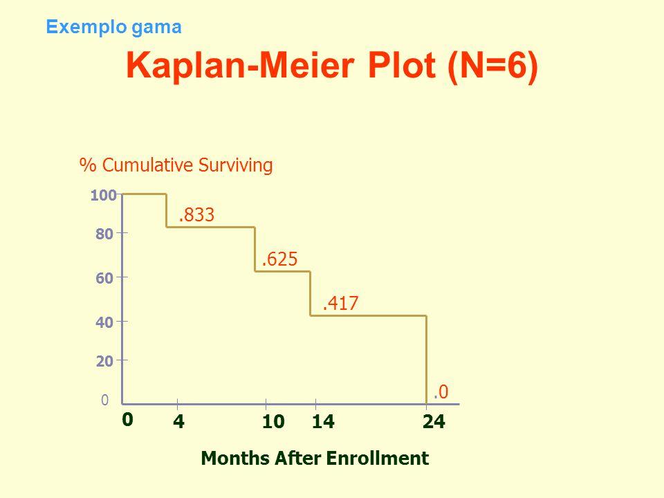Kaplan-Meier Plot (N=6) 0 4101424 Months After Enrollment % Cumulative Surviving 0 20 40 80 100 60.833.625.417.0.0 Exemplo gama