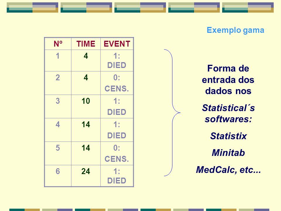 Forma de entrada dos dados nos Statistical´s softwares: Statistix Minitab MedCalc, etc... NºTIMEEVENT 141: DIED 240: CENS. 3101: DIED 4141: DIED 5140:
