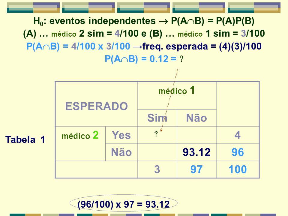 H 0 : eventos independentes P(A B) = P(A)P(B) (A) … médico 2 sim = 4/100 e (B) … médico 1 sim = 3/100 P(A B) = 4/100 x 3/100 freq. esperada = (4)(3)/1