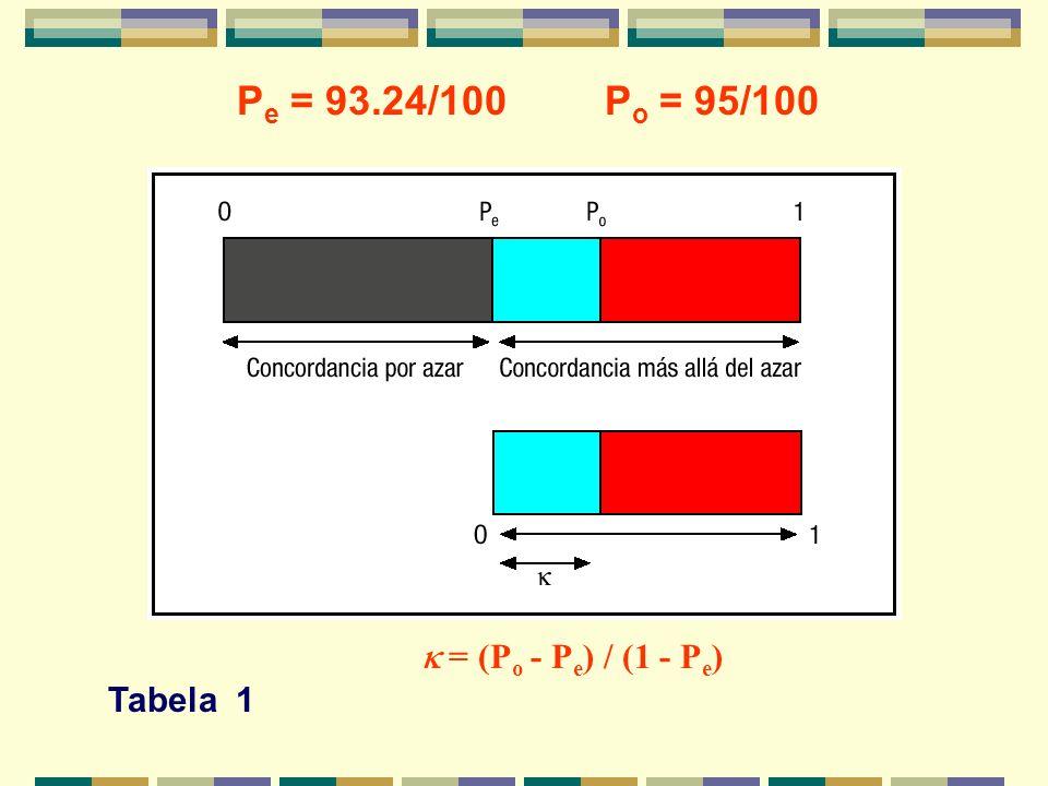 P e = 93.24/100 = (P o - P e ) / (1 - P e ) P o = 95/100 Tabela 1