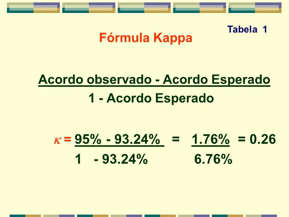 Fórmula Kappa Acordo observado - Acordo Esperado 1 - Acordo Esperado = 95% - 93.24% = 1.76% = 0.26 1 - 93.24% 6.76% Tabela 1