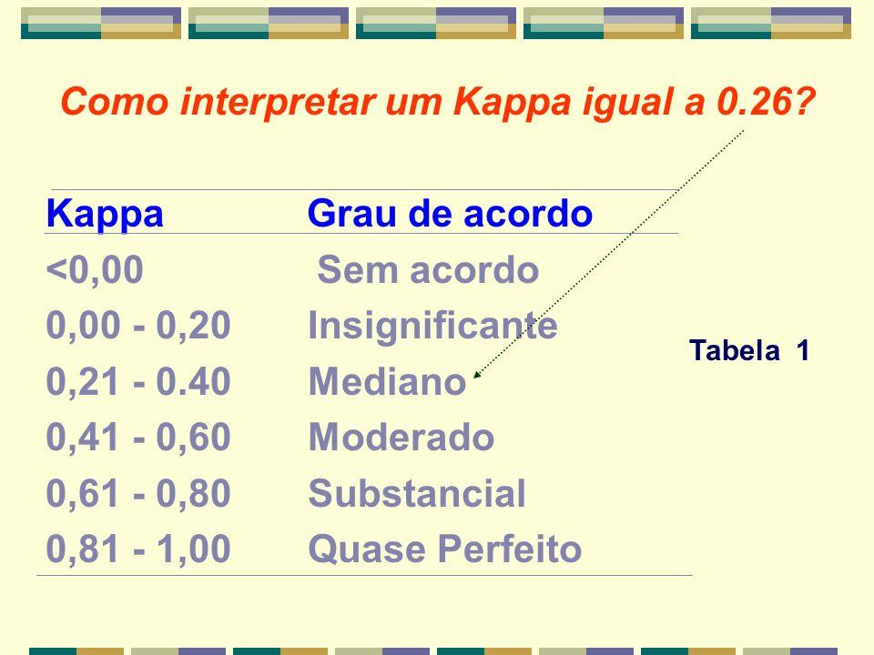 Como interpretar um Kappa igual a 0.26? Kappa Grau de acordo <0,00 Sem acordo 0,00 - 0,20Insignificante 0,21 - 0.40Mediano 0,41 - 0,60Moderado 0,61 -