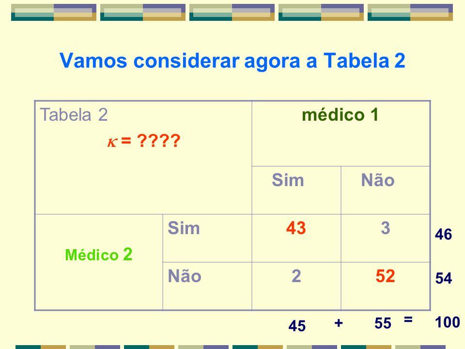 Vamos considerar agora a Tabela 2 Tabela 2 = ???? médico 1 Sim Não Médico 2 Sim433 Não252 45 46 55 54 100 + =