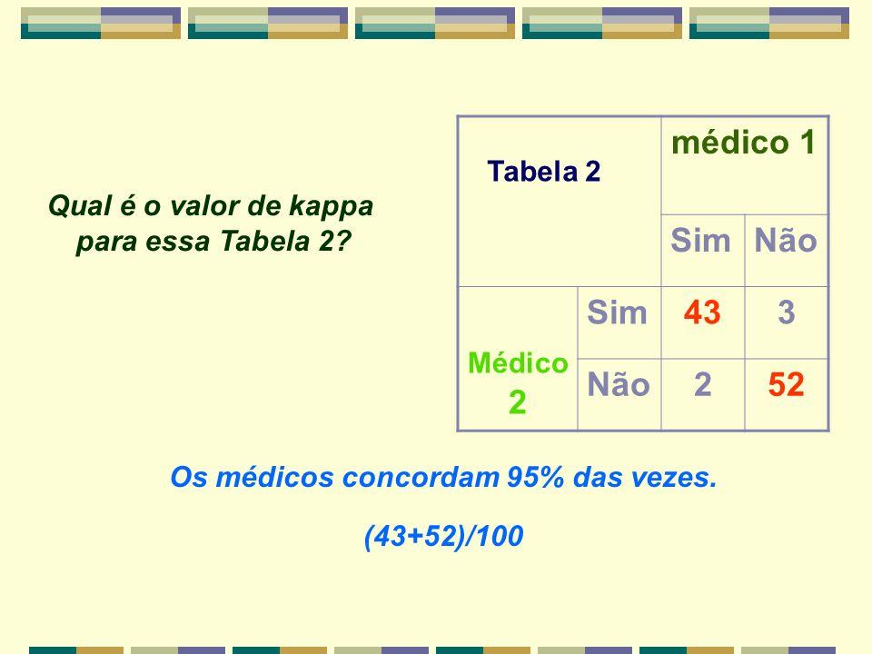 médico 1 SimNão Médico 2 Sim433 Não252 Os médicos concordam 95% das vezes. (43+52)/100 Tabela 2 Qual é o valor de kappa para essa Tabela 2?