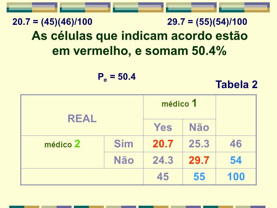 As células que indicam acordo estão em vermelho, e somam 50.4% REAL médico 1 YesNão médico 2Sim20.725.346 Não24.329.754 4555100 P e = 50.4 Tabela 2 20