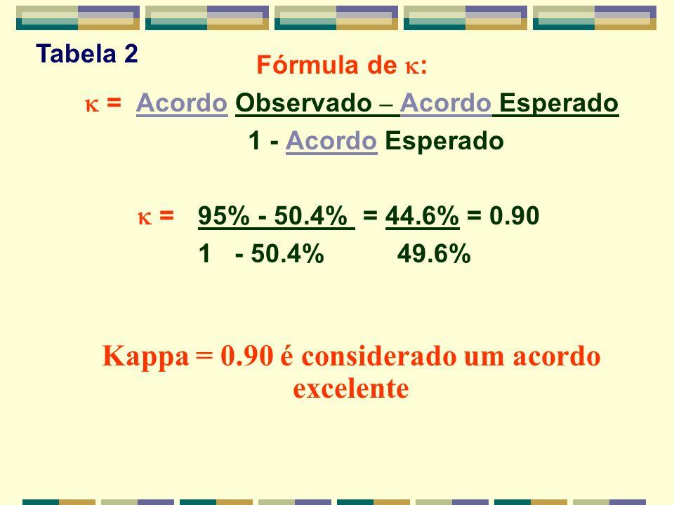 Fórmula de : = Acordo Observado – Acordo Esperado 1 - Acordo Esperado =95% - 50.4% = 44.6% = 0.90 1 - 50.4% 49.6% Kappa = 0.90 é considerado um acordo