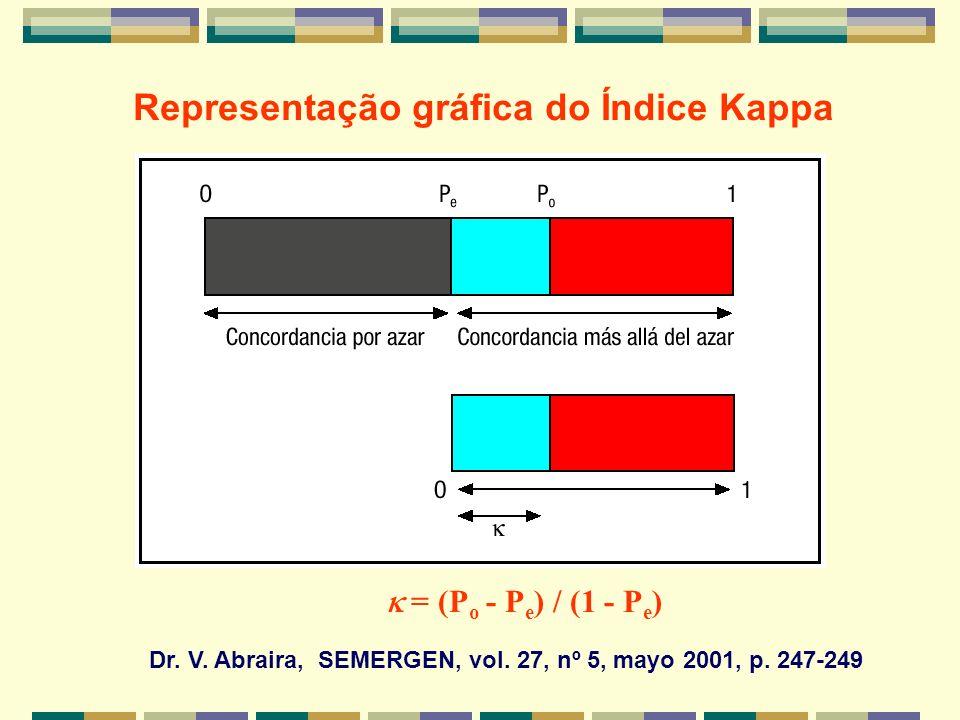 Dr. V. Abraira, SEMERGEN, vol. 27, nº 5, mayo 2001, p. 247-249 Representação gráfica do Índice Kappa = (P o - P e ) / (1 - P e )