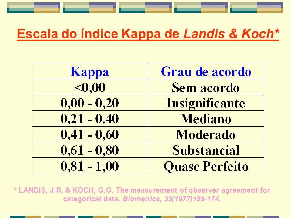 Escala do índice Kappa de Landis & Koch* * LANDIS, J.R. & KOCH, G.G. The measurement of observer agreement for categorical data. Biometrics, 33(1977)1