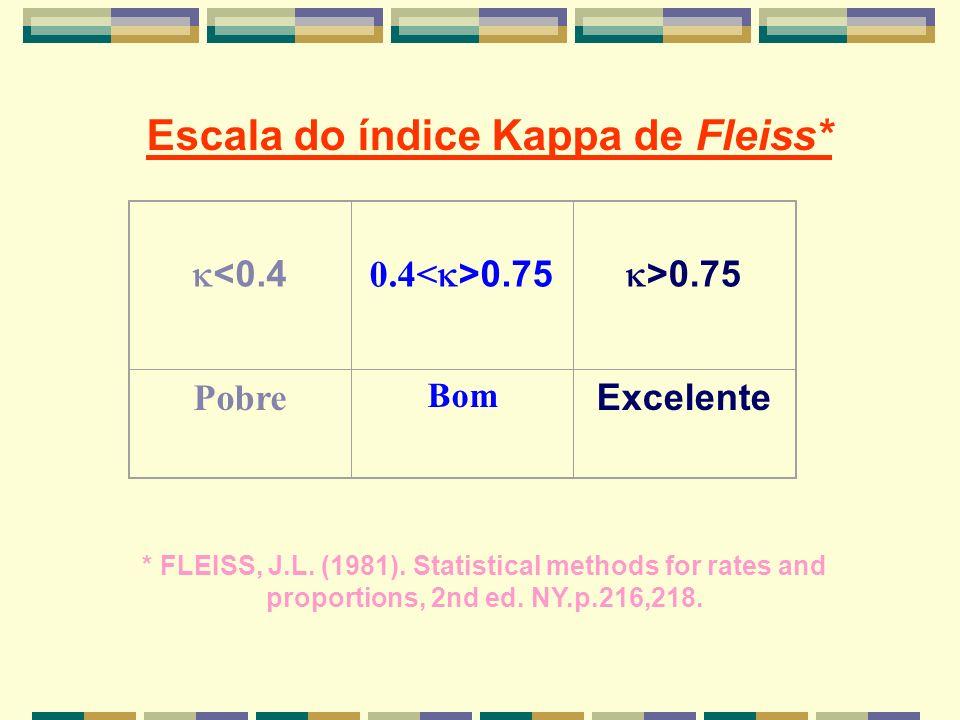 <0.4 0.4 0.75 >0.75 Pobre Bom Excelente Escala do índice Kappa de Fleiss* * FLEISS, J.L. (1981). Statistical methods for rates and proportions, 2nd ed