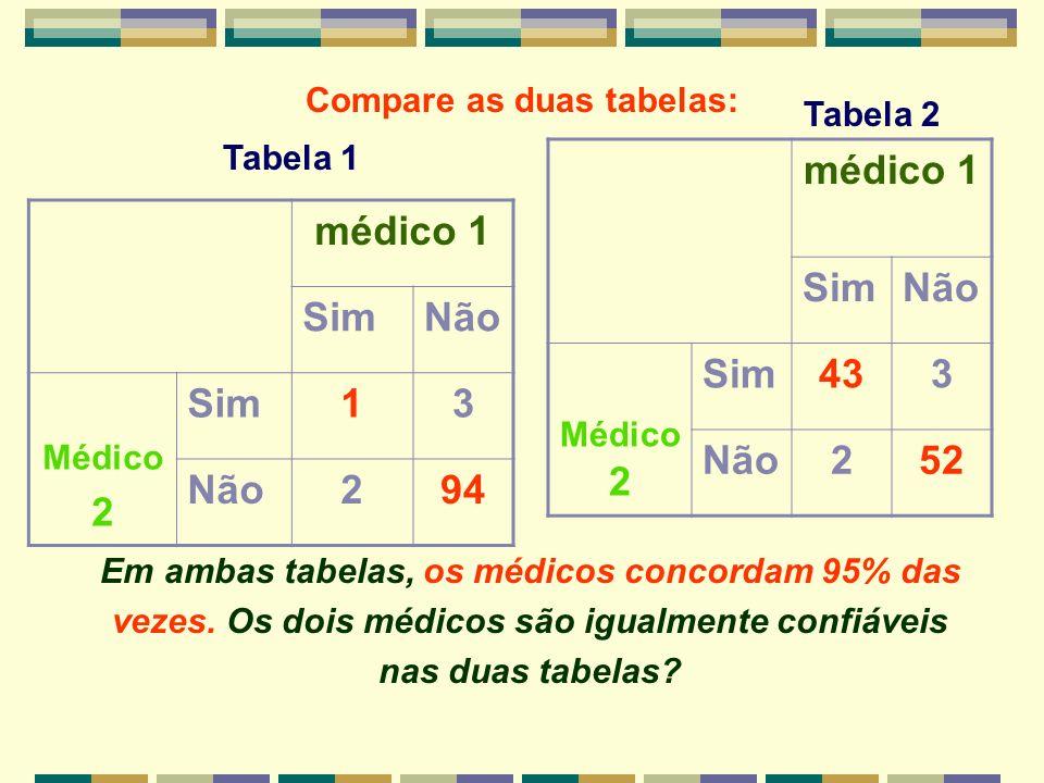 Compare as duas tabelas: médico 1 SimNão Médico 2 Sim13 Não294 médico 1 SimNão Médico 2 Sim433 Não252 Em ambas tabelas, os médicos concordam 95% das v