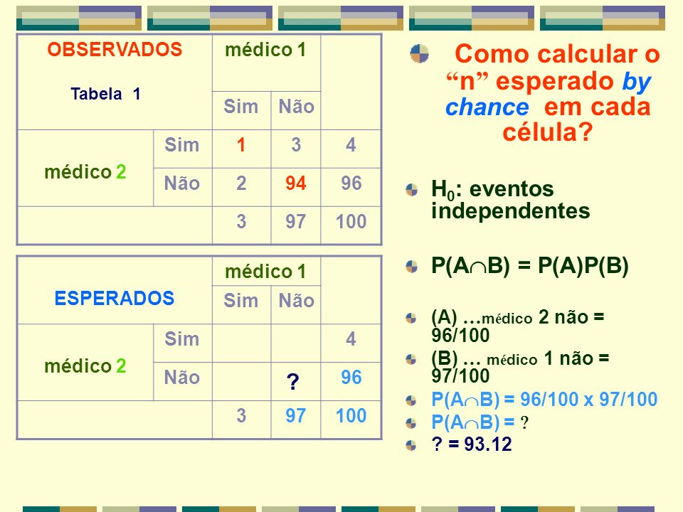 Como calcular o n esperado by chance em cada célula? H 0 : eventos independentes P(A B) = P(A)P(B) (A) … m é dico 2 não = 96/100 (B) … m é dico 1 não