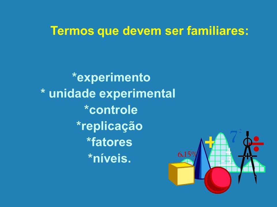 Termos que devem ser familiares: *experimento * unidade experimental *controle *replicação *fatores *níveis.