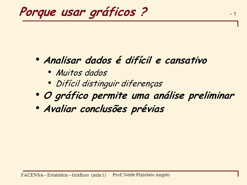 - 1 FACENSA – Estatística – Gráficos (aula 1) Prof. Neide Pizzolato Angelo Porque usar gráficos ? Analisar dados é difícil e cansativo Muitos dados Di