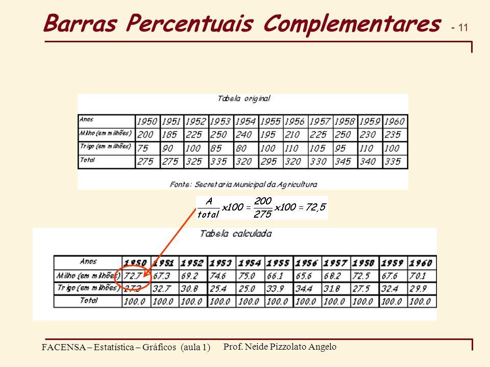 - 11 FACENSA – Estatística – Gráficos (aula 1) Prof. Neide Pizzolato Angelo Barras Percentuais Complementares