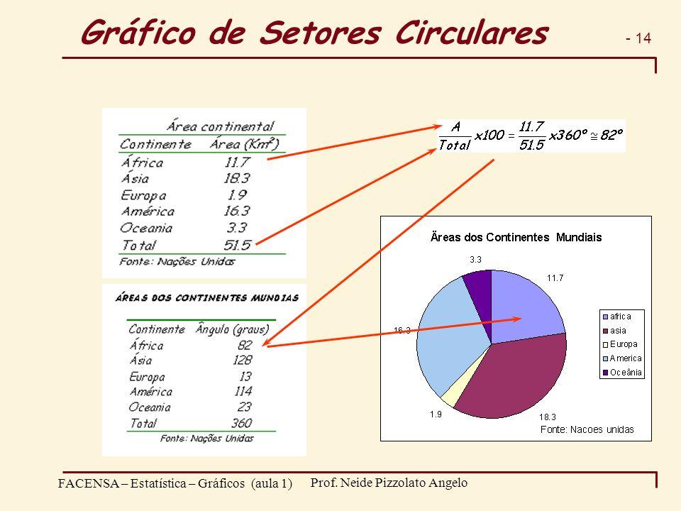 - 14 FACENSA – Estatística – Gráficos (aula 1) Prof. Neide Pizzolato Angelo Gráfico de Setores Circulares