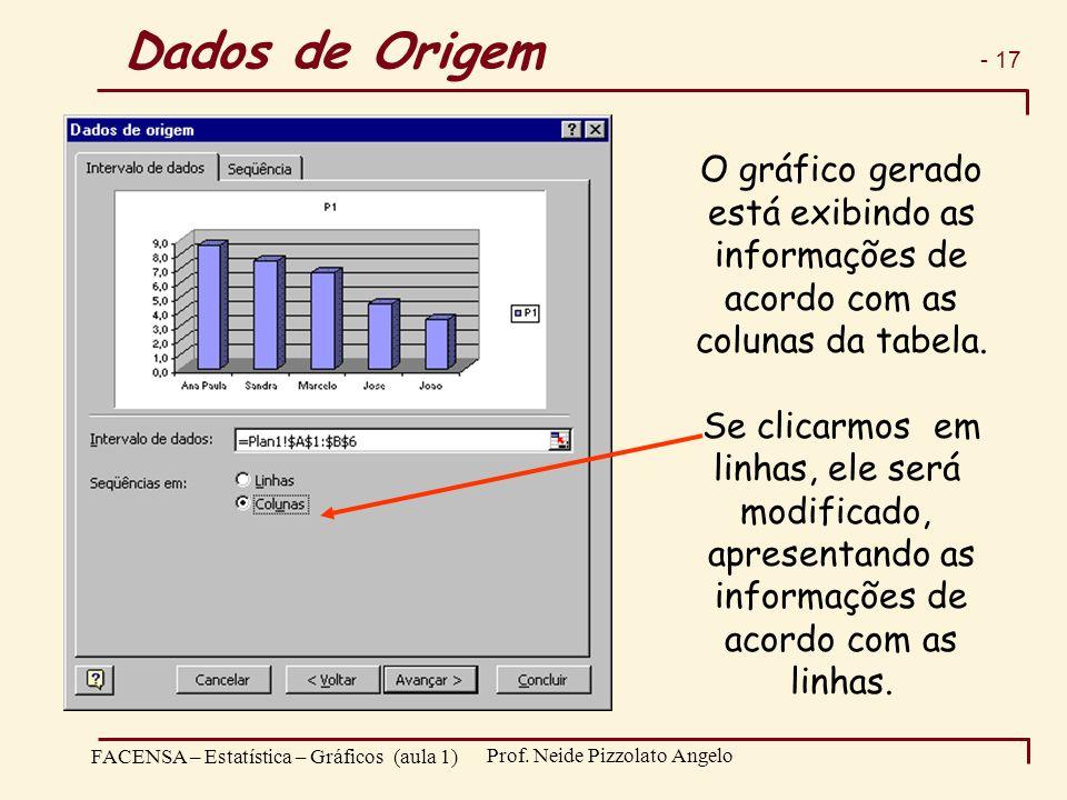 - 17 FACENSA – Estatística – Gráficos (aula 1) Prof. Neide Pizzolato Angelo O gráfico gerado está exibindo as informações de acordo com as colunas da