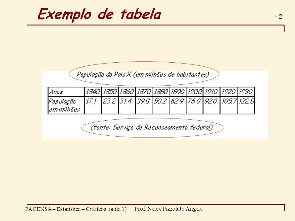 - 2 FACENSA – Estatística – Gráficos (aula 1) Prof. Neide Pizzolato Angelo Exemplo de tabela