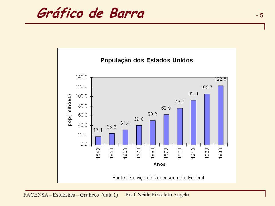 - 5 FACENSA – Estatística – Gráficos (aula 1) Prof. Neide Pizzolato Angelo Gráfico de Barra