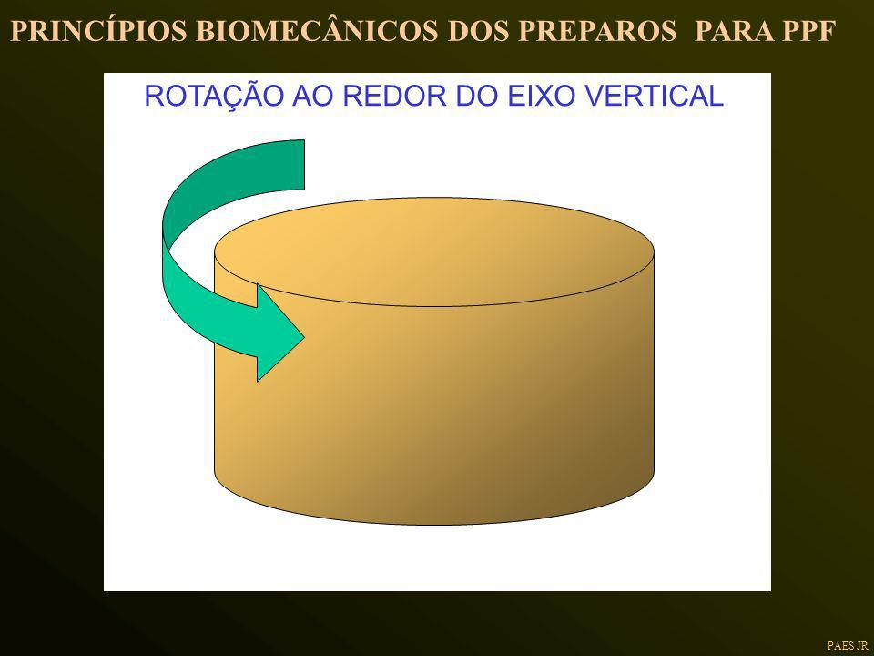 ROTAÇÃO AO REDOR DO EIXO VERTICAL PRINCÍPIOS BIOMECÂNICOS DOS PREPAROS PARA PPF