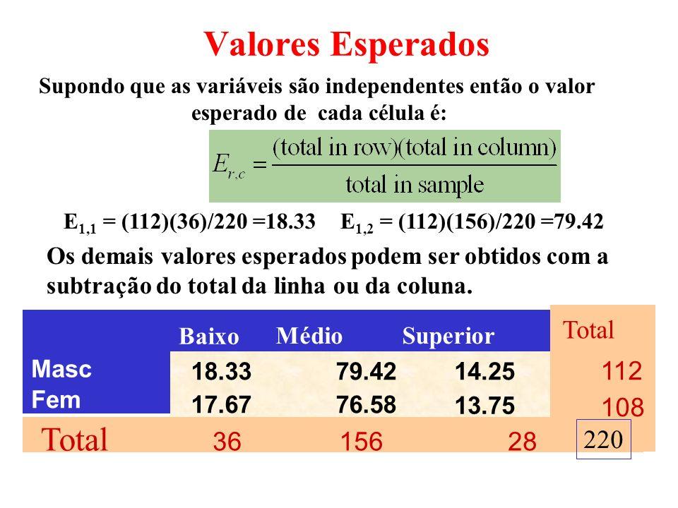 Um teste Qui-quadrado pode ser aplicado para avaliar se duas variáveis (exº sexo e desempenho no trabalho) são independentes. A tabela contingência re