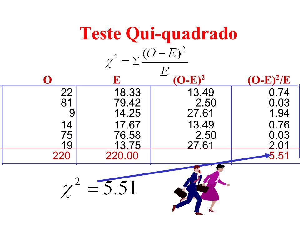 Há 2 linhas e 3 colunas, a distribuição por amostragem é uma distribuição qui-quadrado com (2-1)*(3-1) = 2 gl. 0 2 distribuição