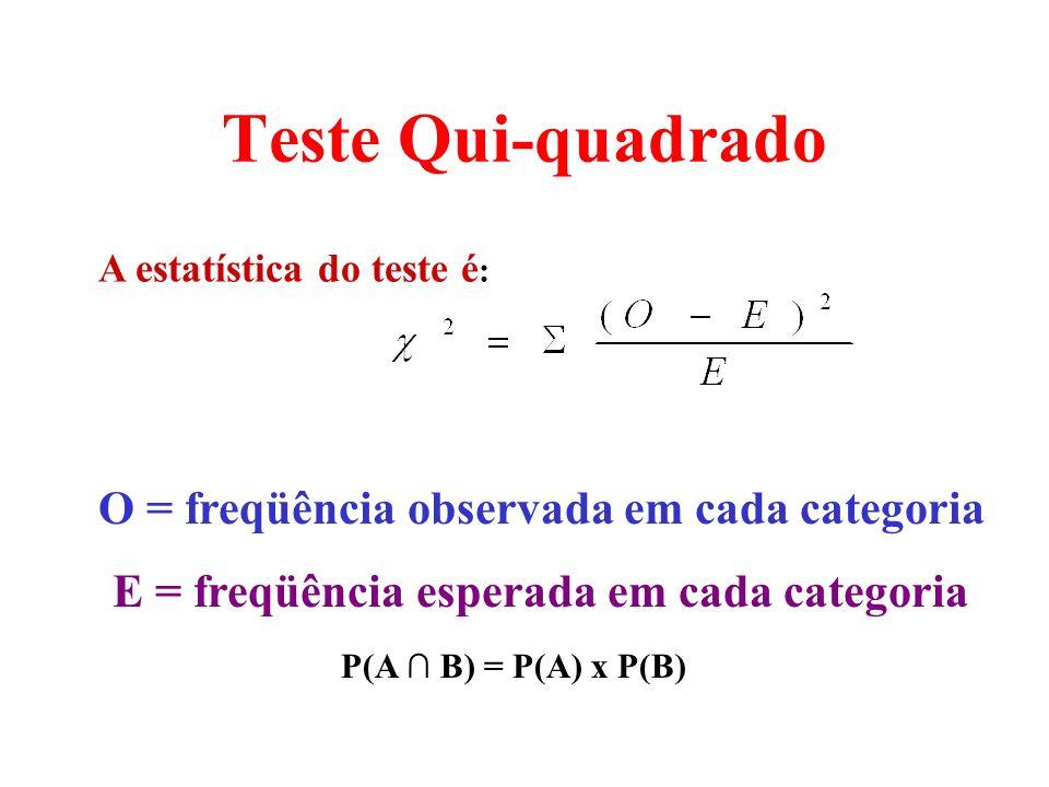 A estatística do teste é : O = freqüência observada em cada categoria E = freqüência esperada em cada categoria Teste Qui-quadrado P(A B) = P(A) x P(B)