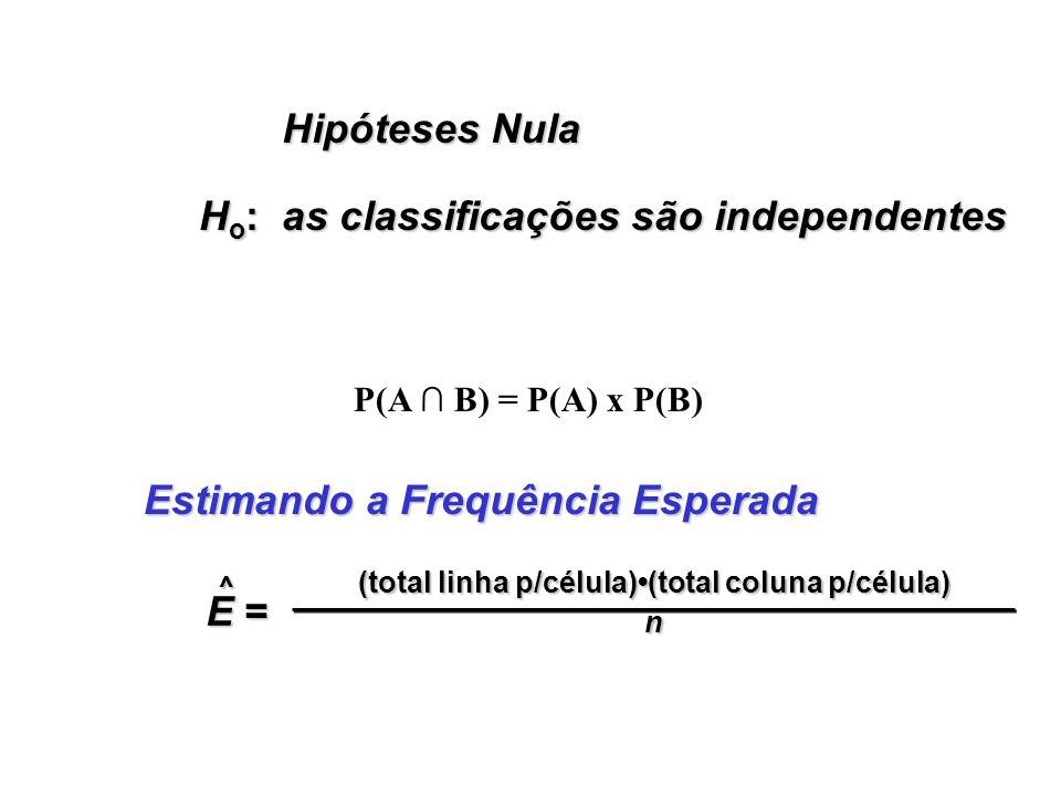 Hipóteses Nula H o : as classificações são independentes Estimando a Frequência Esperada E =E =E =E = ^ (total linha p/célula)(total coluna p/célula) n P(A B) = P(A) x P(B)