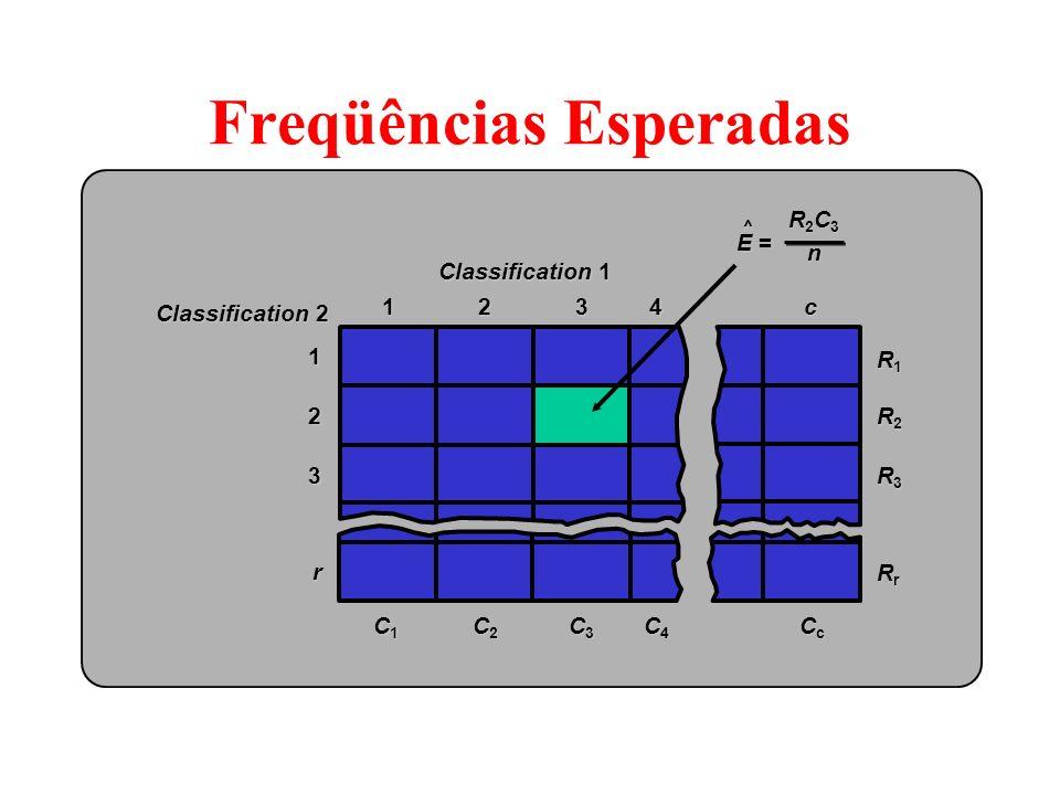 Hipóteses Nula H o : as classificações são independentes Estimando a Frequência Esperada E =E =E =E = ^ (total linha p/célula)(total coluna p/célula)