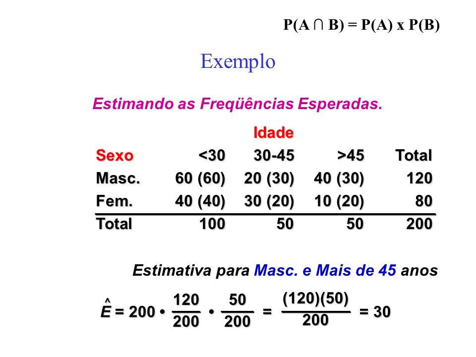 Decisão Interprete sua decisão A estatística do teste, 5.51 não cai na região de rejeição, então não rejeitamos H 0 Sexo e desempenho no trabalho são variáveis independentes.