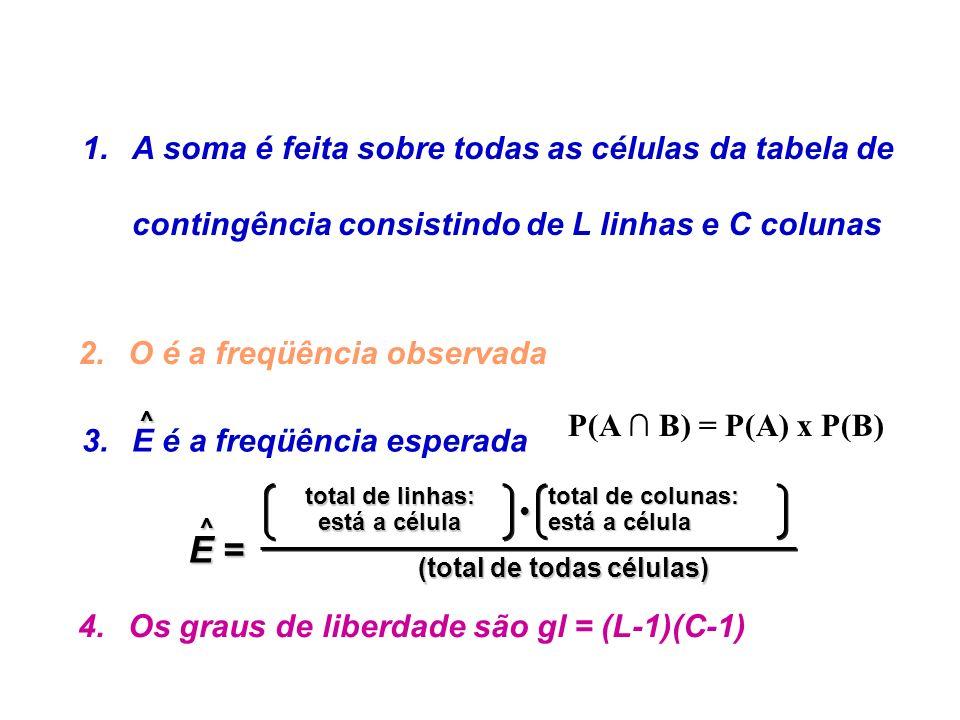 1.A soma é feita sobre todas as células da tabela de contingência consistindo de L linhas e C colunas 4.Os graus de liberdade são gl = (L-1)(C-1) 2.O é a freqüência observada 3.E é a freqüência esperada^ E =E =E =E = ^ (total de todas células) total de linhas: está a célula total de colunas: está a célula P(A B) = P(A) x P(B)