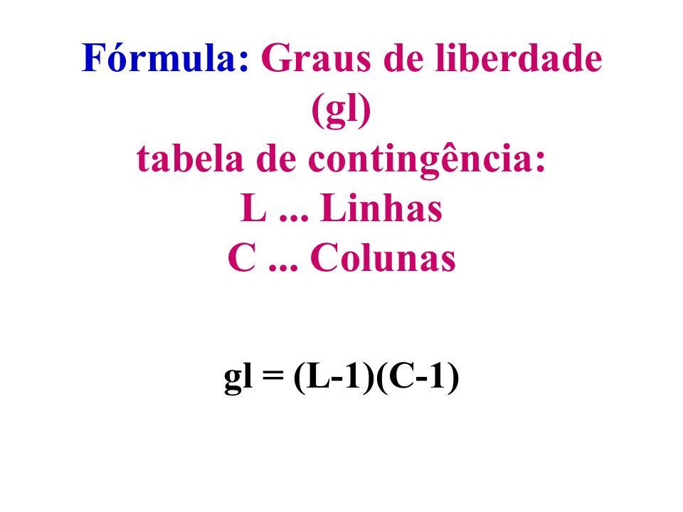 Fórmula: Graus de liberdade (gl) tabela de contingência: L... Linhas C... Colunas gl = (L-1)(C-1)