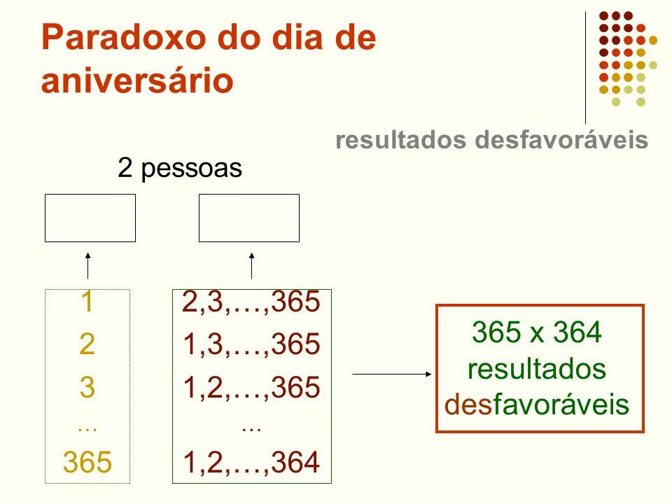 Paradoxo do dia de aniversário 2 pessoas 1 2 3 … 365 2,3,…,365 1,3,…,365 1,2,…,365 … 1,2,…,364 365 x 364 resultados desfavoráveis resultados desfavorá