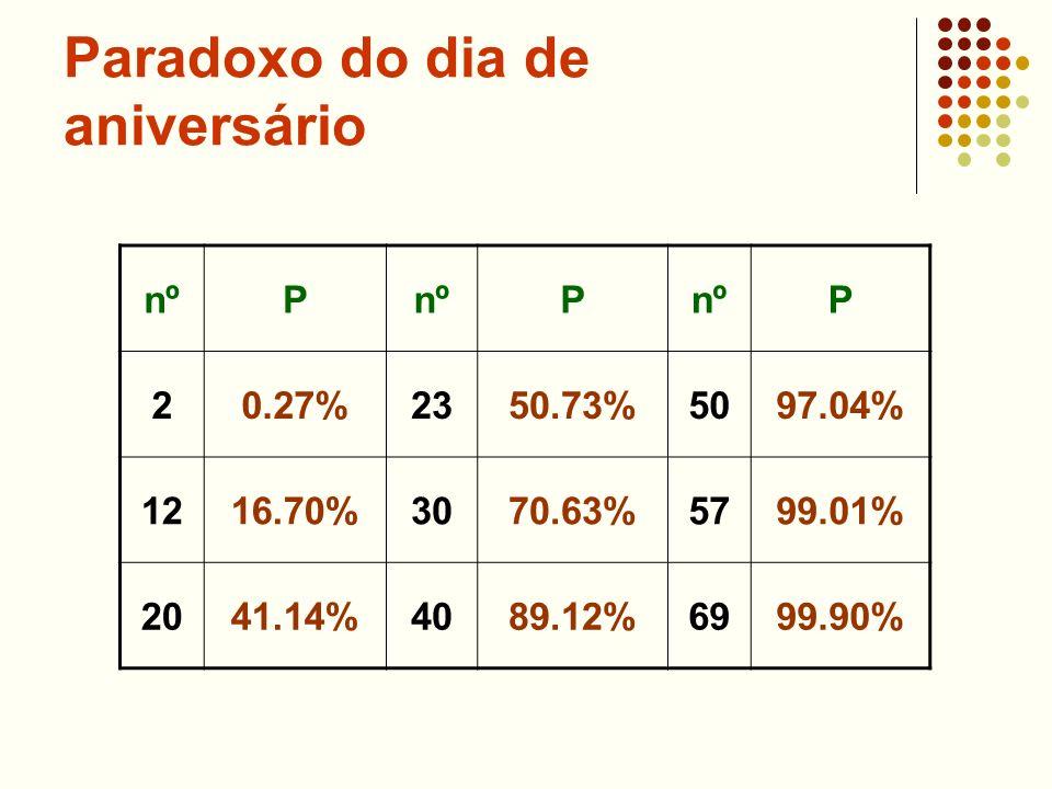 Paradoxo do dia de aniversário nºP P P 20.27%2350.73%5097.04% 1216.70%3070.63%5799.01% 2041.14%4089.12%6999.90%