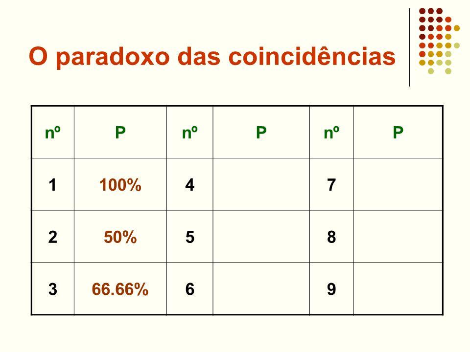 O paradoxo das coincidências nºP P P 1100%47 250%58 366.66%69