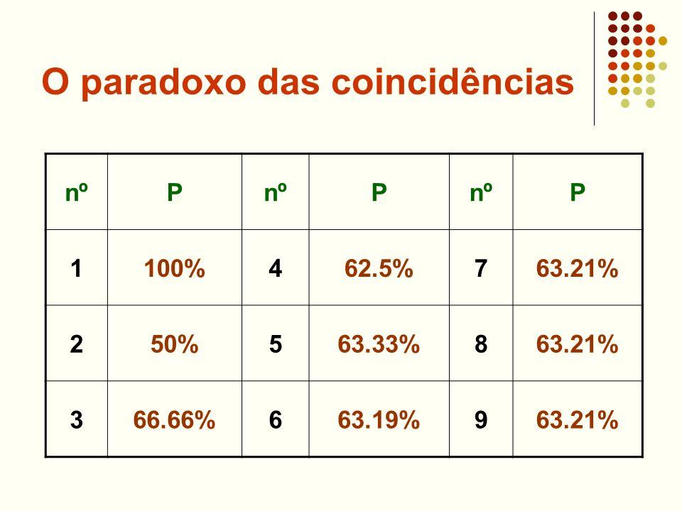 O paradoxo das coincidências nºP P P 1100%462.5%763.21% 250%563.33%863.21% 366.66%663.19%963.21%