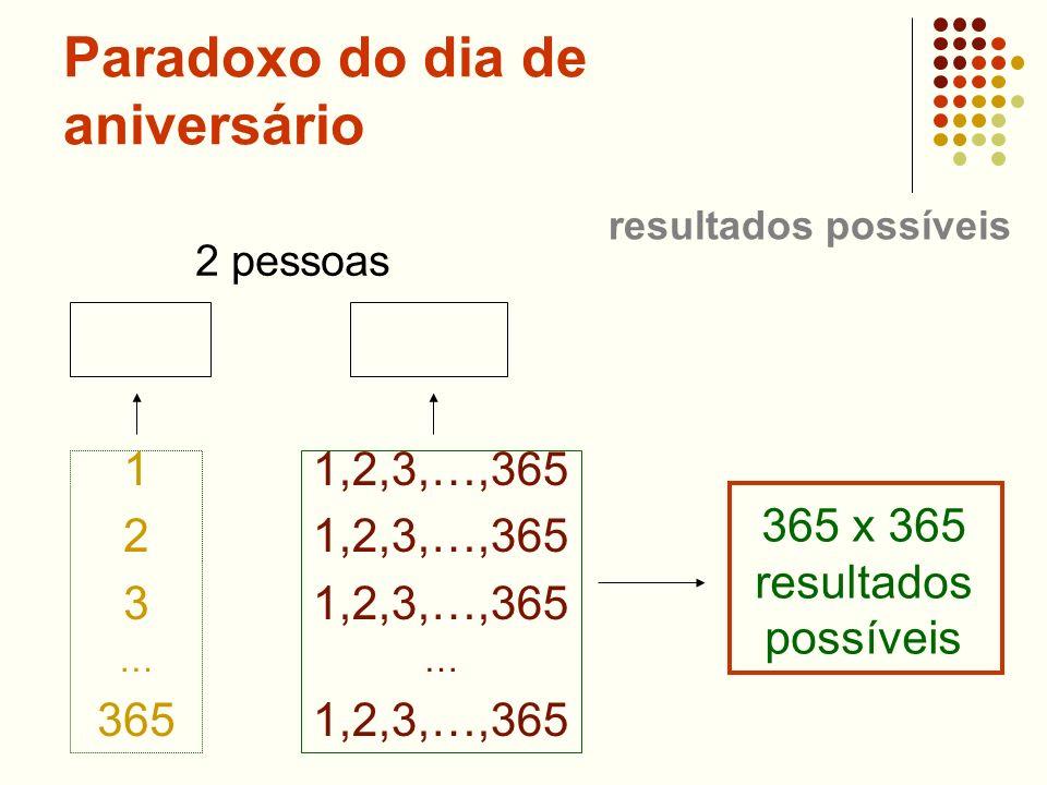 Paradoxo do dia de aniversário 2 pessoas 1 2 3 … 365 1,2,3,…,365 … 1,2,3,…,365 365 x 365 resultados possíveis resultados possíveis