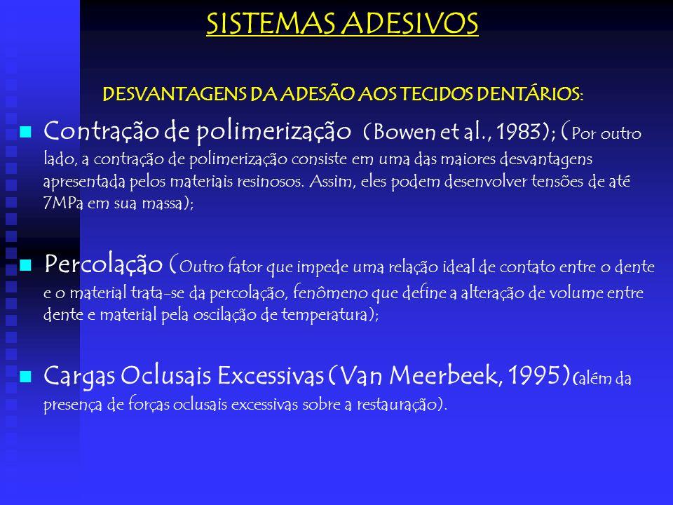 SISTEMAS ADESIVOS DESVANTAGENS DA ADESÃO AOS TECIDOS DENTÁRIOS: Contração de polimerização (Bowen et al., 1983); ( Por outro lado, a contração de poli